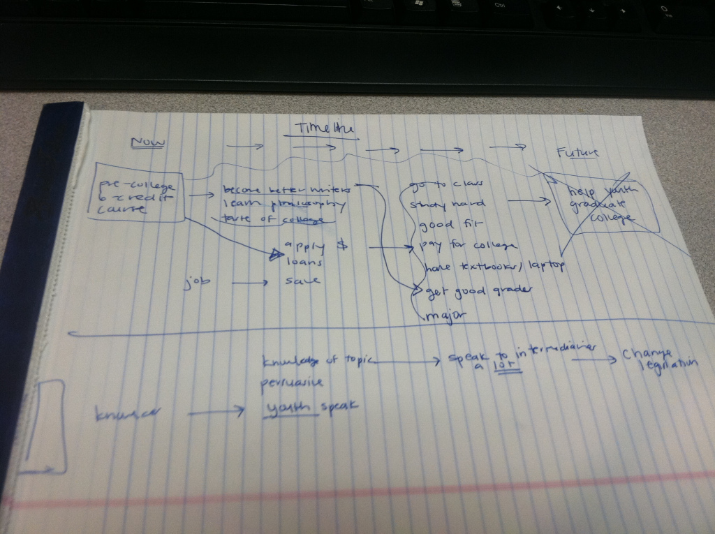 Snapshot of a draft logic model with initial ideas and thoughts.