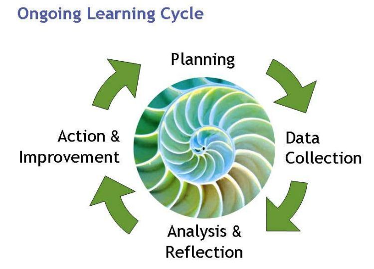 Graphic showing an ongoing learning cycle with arrows, graphics and text.