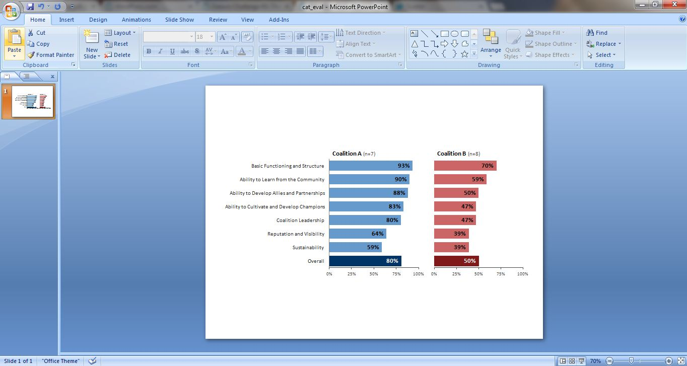 Screenshot of completed side by side bar charts, one red and one blue.