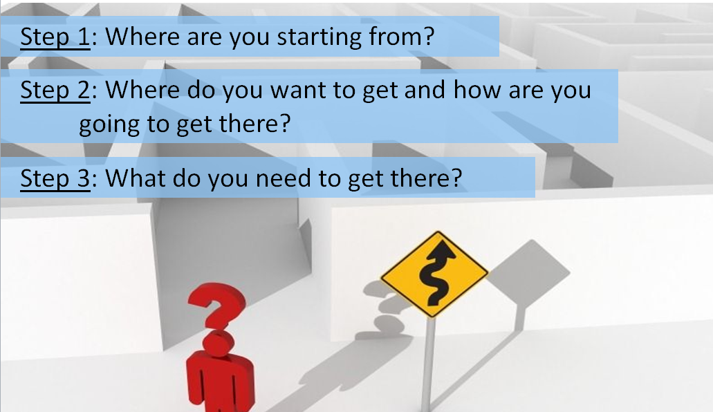 Image of a 3D person with a question mark over their head at the beginning of a maze with a road sign indicating a curved road.