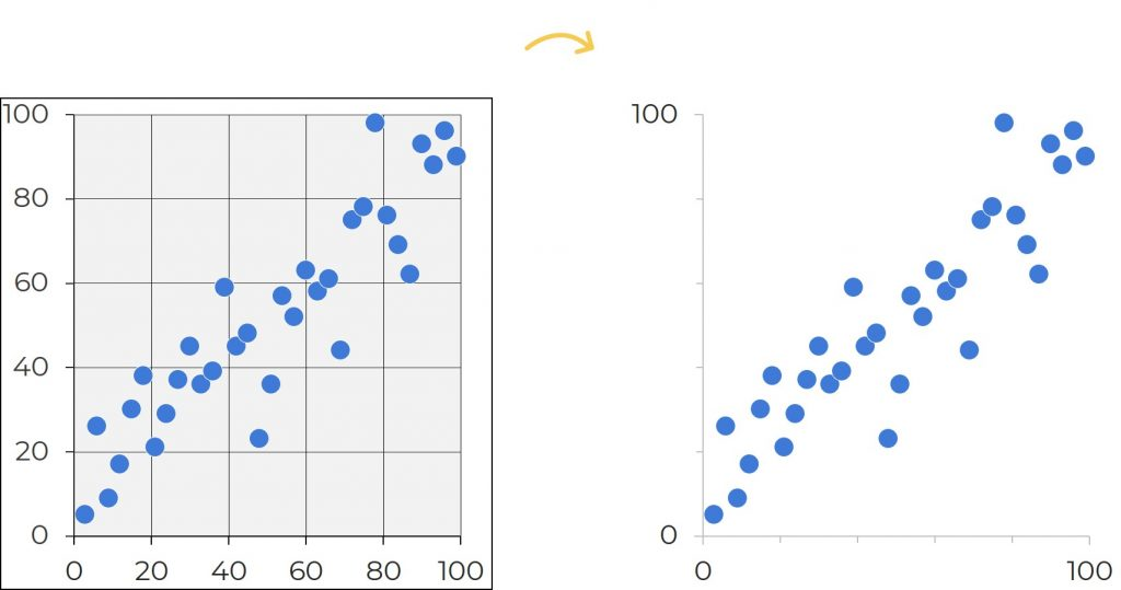 In these before scatter plot on the left, the cluttered appearance distracts us from the data. All these extra lines make the charts look overly scientific—and outdated. In the after version on the right, I removed the background shading and borders. I kept the x and y axes and some of the grid lines, but I intentionally changed the black ink to gray ink.