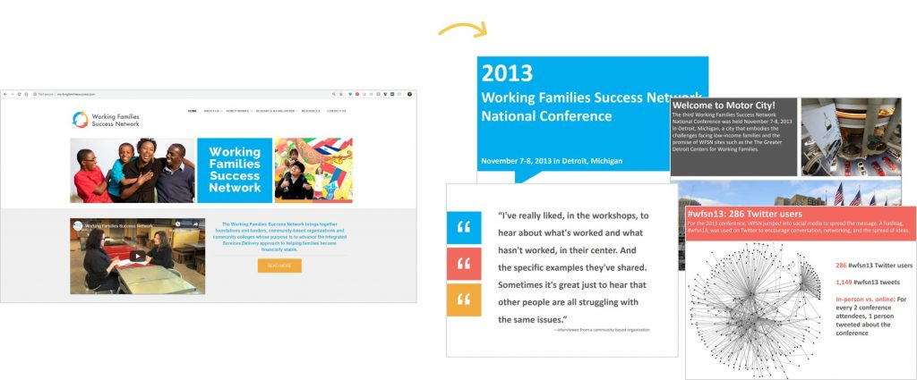 In this example, Johanna Morariu and I were designing a slidedoc for the Working Families Success Network. We began by investigating the Working Families Success Network's logo, website, and publications. Their logo has a distinctive blue, orange, and pink and their publications use dark gray text rather than black. Throughout their website they use color blocks with white text and white outlines. Next, we adapted that layout and color scheme for our slidedoc. The images on the right are separate slides (pages) of the report.
