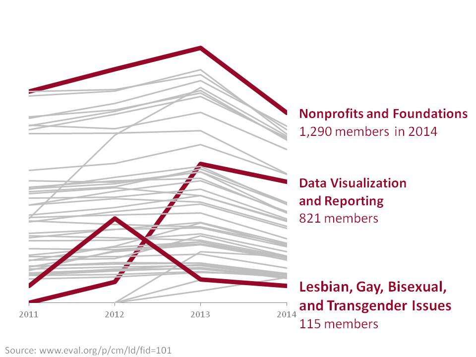 Line chart using burgundy and gray colors with data written on the side.