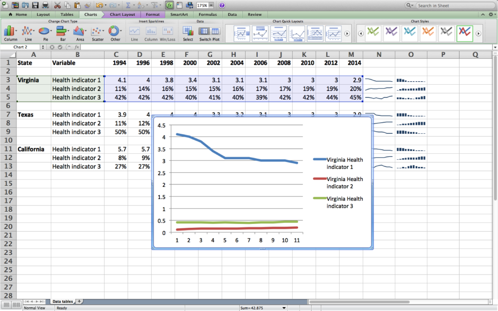 Microsoft Excel spreadsheet showing data and a chart on top of the data.