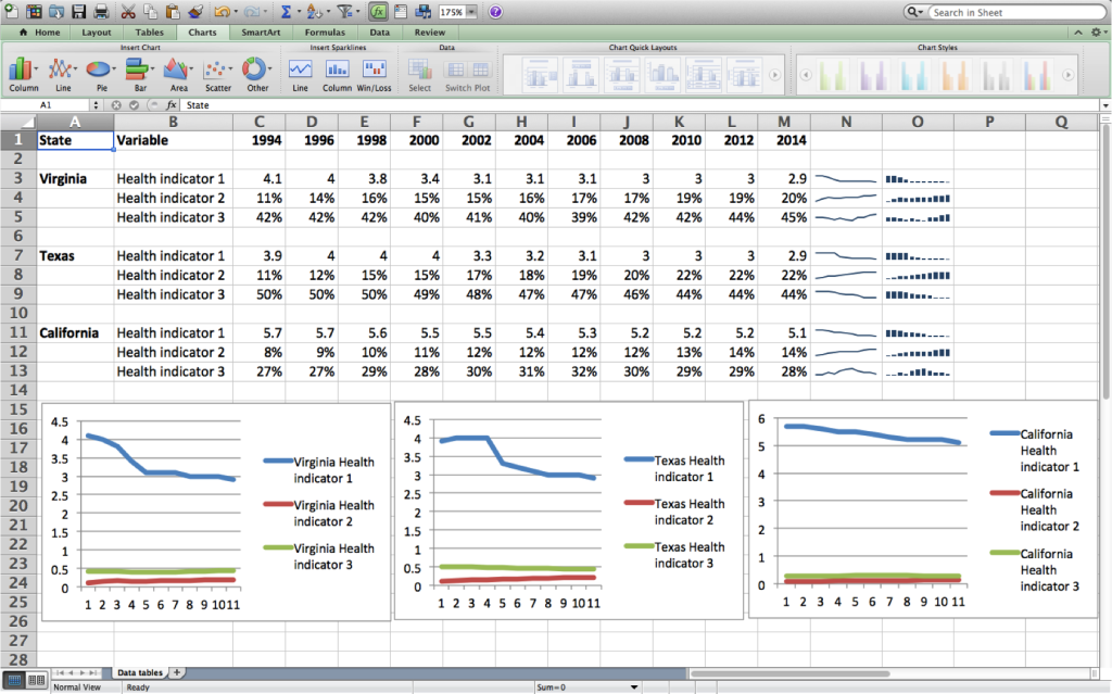 Microsoft Excel spreadsheet with data on the top and charts below.