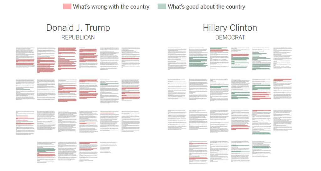 One of my all-time favorite examples of qualitative data visualization comes from the New York Times' election coverage in 2016. They compared and contrasted speeches from Donald Trump and Hillary Clinton. First, the New York Times team presented miniature thumbnail images of each nominee's convention speech. You can even click on the thumbnail images and they'll expand so that you can read the transcript. I love how the thumbnails provide a birds-eye-view analysis of the qualitative themes from each speech simply by color-coding certain phrases.