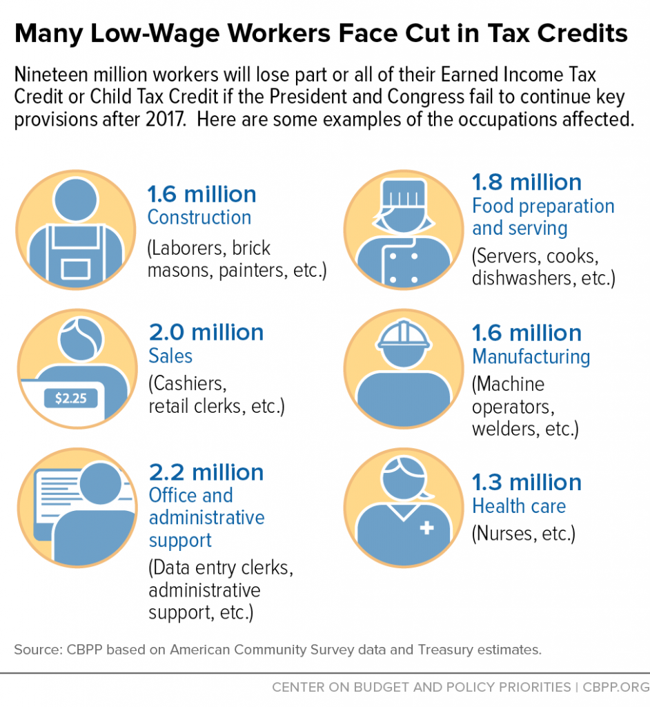 The Center on Budget and Policy Priorities used icons again to help their readers understand how low-wage workers face a cut in tax credits.