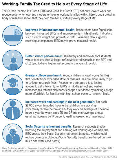 The Center on Budget and Policy Priorities used icons to visualize how working-family tax credits can help at every stage of life.