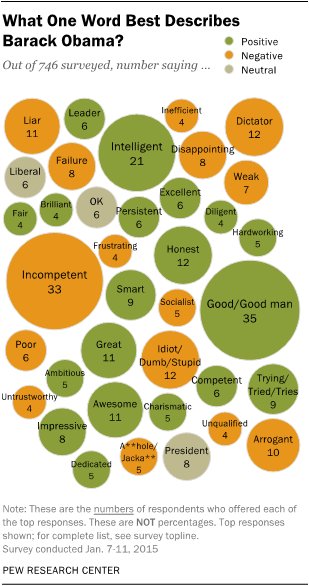 Here's another example from the Pew Research Center, in which they visualized one-word descriptions of Barack Obama with packed bubbles. Packed bubbles are similar to word clouds. In word clouds, word frequency is depicted through font size. In packed bubbles, word frequency is depicted through bubble size.
