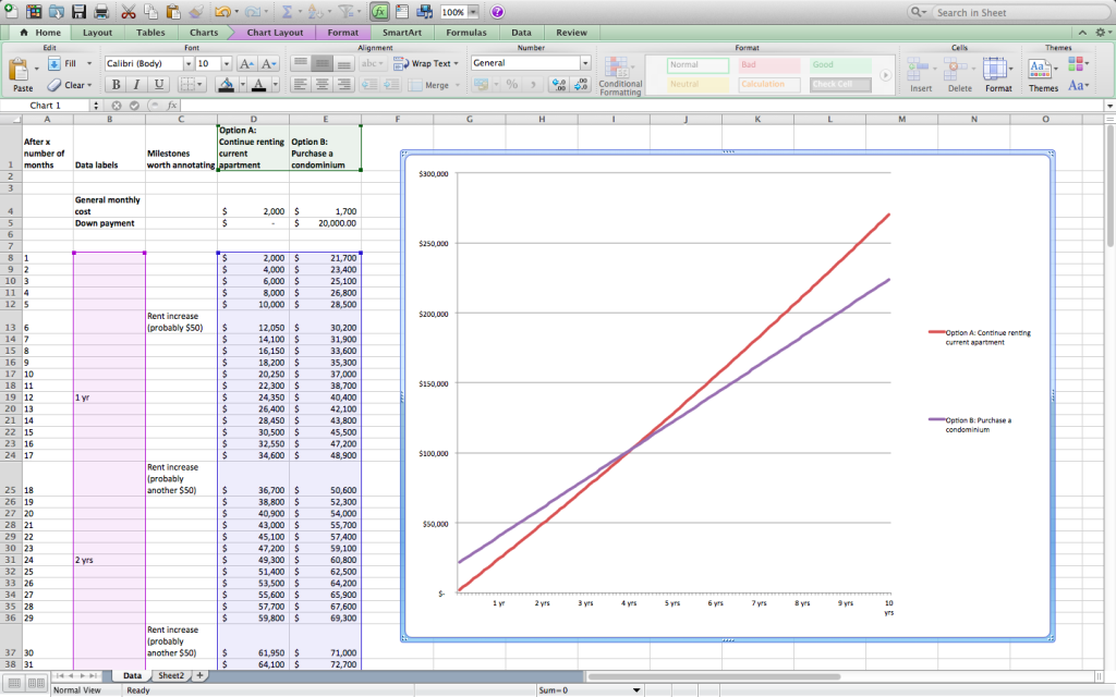 Microsoft Excel spreadsheet showing data and a corresponding line chart.