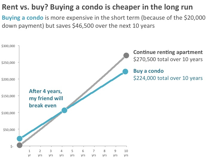 Line chart showing cost of owning a condominium versus renting an apartment.