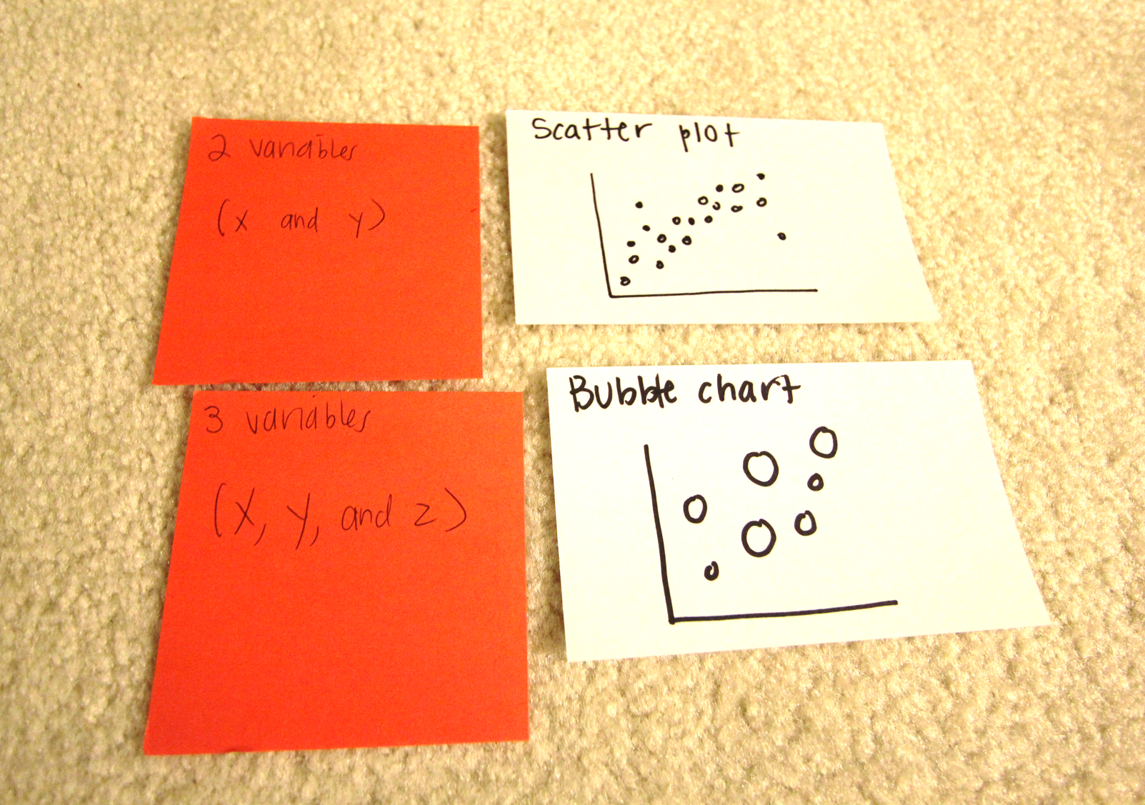 Sketches of charts I use on a regular basis on 3.5 x 5 inch index cards:
