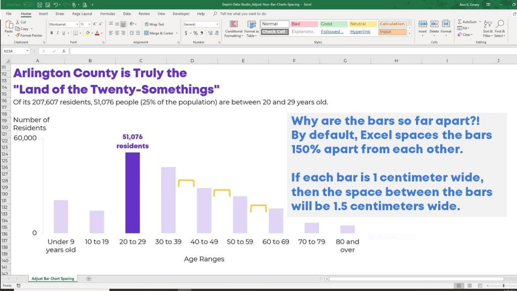 Why are the bars so far apart?! By default, Excel spaces the bars 150% apart from each other. If each bar is 1 centimeter wide, then the space between the bars will be 1.5 centimeters wide.