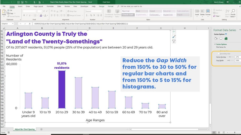 Reduce the Gap Width—from 150% to 30 to 50% for regular bar charts and from 150% to 5 to 15% for histograms.