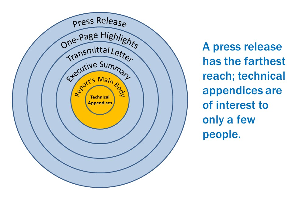 A press release has the farthest reach; technical appendices are of interest to only a few people.