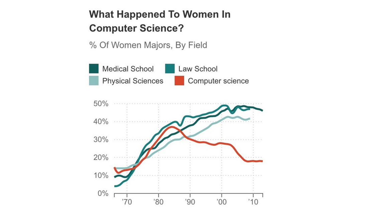 Graph showing decline in women majoring in computer science.