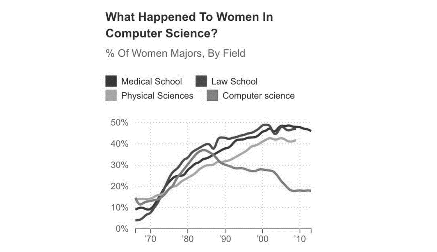 Grayscale version that's hard to read of graph showing decline of women majoring in computer science.