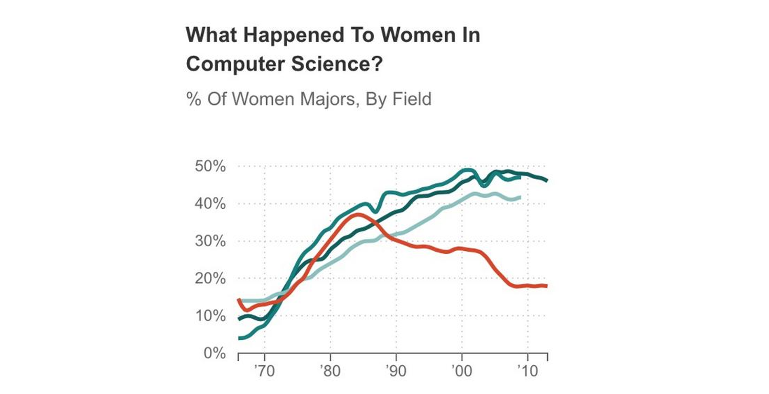 Graph showing decline of women majoring in computer science with the legend removed.