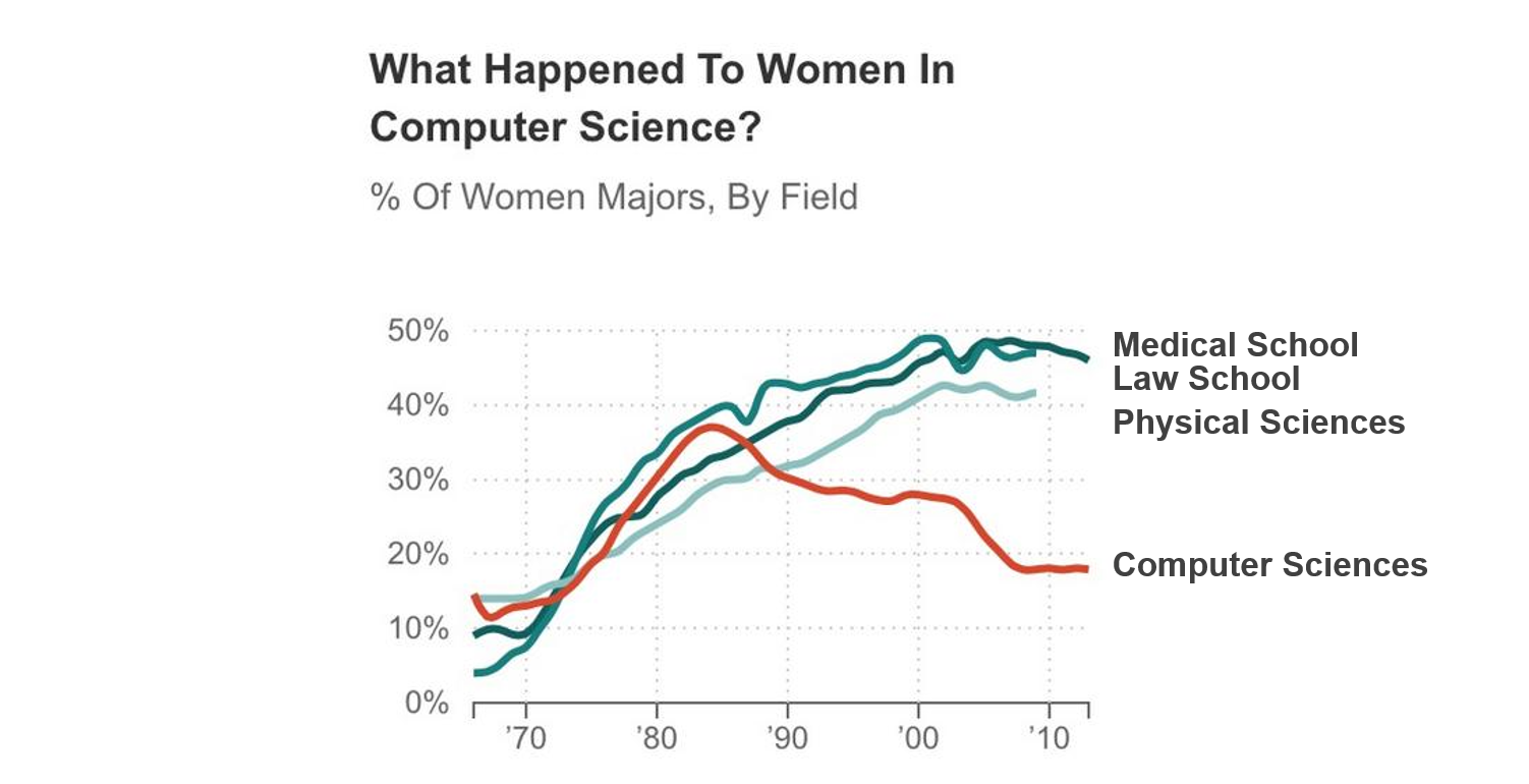 Graph showing decline of women majoring in computer science with text boxes to the side labeling each line.