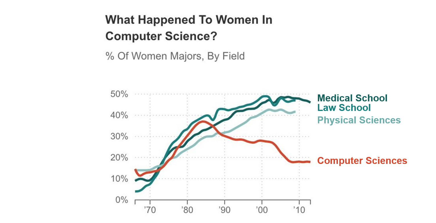 Graph showing decline of women majoring in computer science with text boxes that are color coded to each line they're labeling.