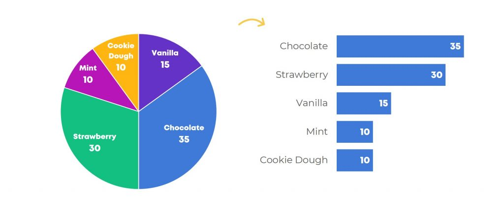 When Pie Charts Are Okay Seriously Guidelines For Using Pie And