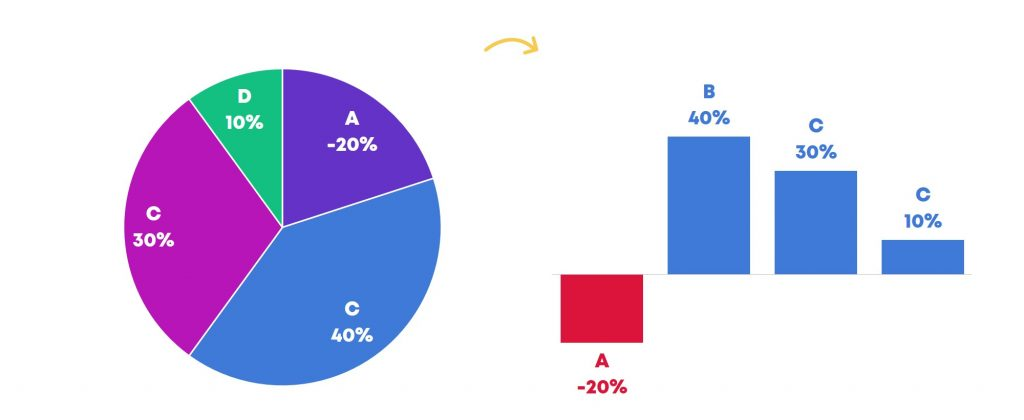 I mentioned that pie charts are only for positive numbers, not negative numbers. Sometimes we have negative numbers when we're dealing with changes over time. In this example, we're looking at four products and whether they increased or decreased in sales compared to the previous quarter. For example, Product A's sales decreased 20% compared to the prior quarter while Product B's sales improved 40% compared to the prior quarter. Instead of a pie chart, we'd use a column chart or bar chart. In your software program, the negative numbers will automatically flip in the opposite direction of your positive numbers. The axis line runs across the middle at 0% and we can see which products went down (like Product A) and which products went up (like Products B, C, and D).