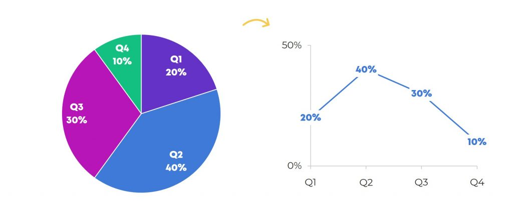 What if you have time series data, that is, patterns over time? Maybe you're trying to show data for each Quarter – Quarter 1, Quarter 2, Quarter 3, and Quarter 4 – or for each month, or for each year in the grant cycle. Swap out your pie chart and use a line chart instead. You want viewers to see the beginning point – Quarter 1 – over to the end point – which is Quarter 4.