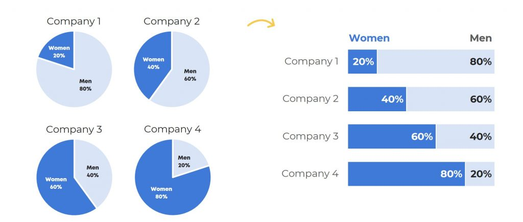 What if you want to compare several companies, organizations, outcomes, etc. all at once? Pie charts are hard enough to read. Our brains don't do well deciphering the angles, area, or circumference of circles. Two or three or four different pie charts can be understood, but with way too much mental energy. In this example, we're asking our viewers to look first at the 20% angle, and then at the 40% angle, and then their eyes have to zig-zag to the 60% angle, and then their eyes have to zig-zag over to the 80% angle. So. Much. Work. In this case, you'd swap your small multiples pie chart for a small multiples stacked bar chart. The part-to-whole pattern is still there, but now our viewers' eyes only have to make a single, diagonal swooping motion down the page to compare all four companies at once. Less energy required for reading, more energy reserved for making decisions based on that data.