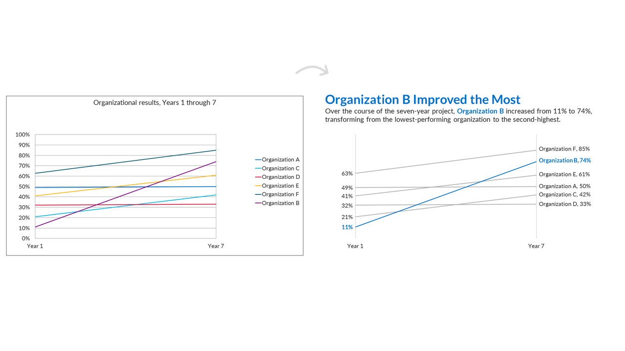 Before and after of a graph where it has been simplified and then emphasis has been placed on certain parts.