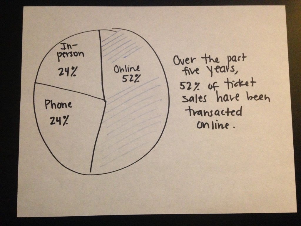 Pie chart that shows fictional viewers the part-to-whole comparisons.