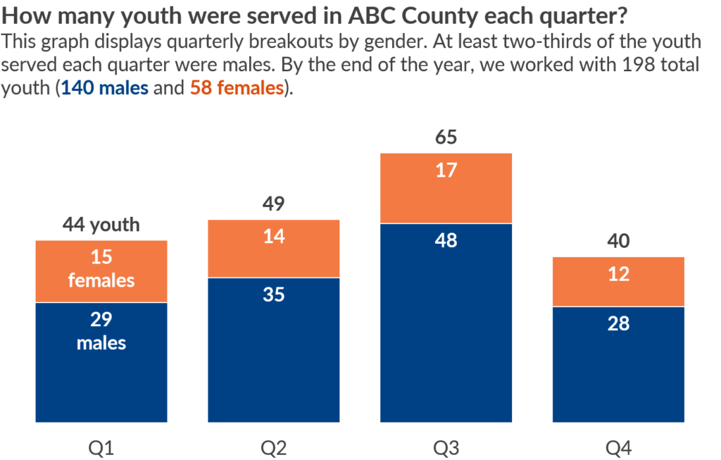 Pie chart makeover: Quarterly breakouts by gender. Here's the after version for a slideshow.