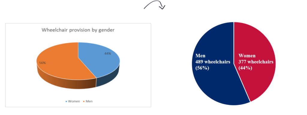 Ann K. Emery's pie chart makeover: Gender/sex variables can stay in pie charts, but we need to do some reformatting. After, the chart is 2D and the labels are directly on top of the slices (rather than placing the labels below the graph in a legend).