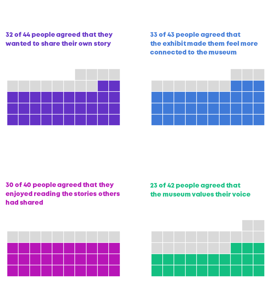 Four square pie charts that draw attention to the strongly agree and agree responses.