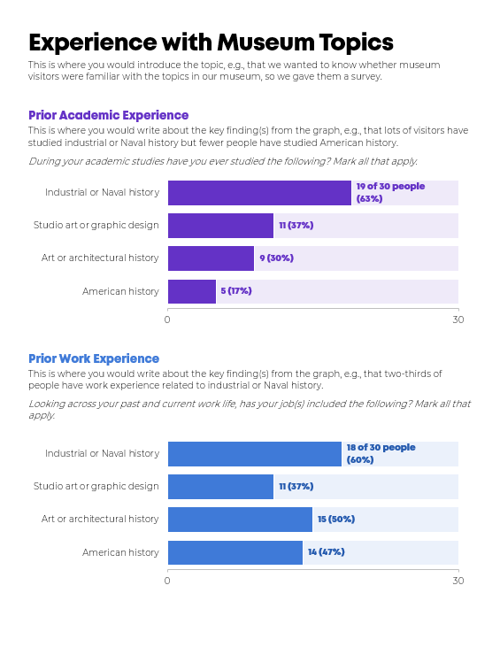 One page visualization of survey questions that researchers could pass around at a meeting.