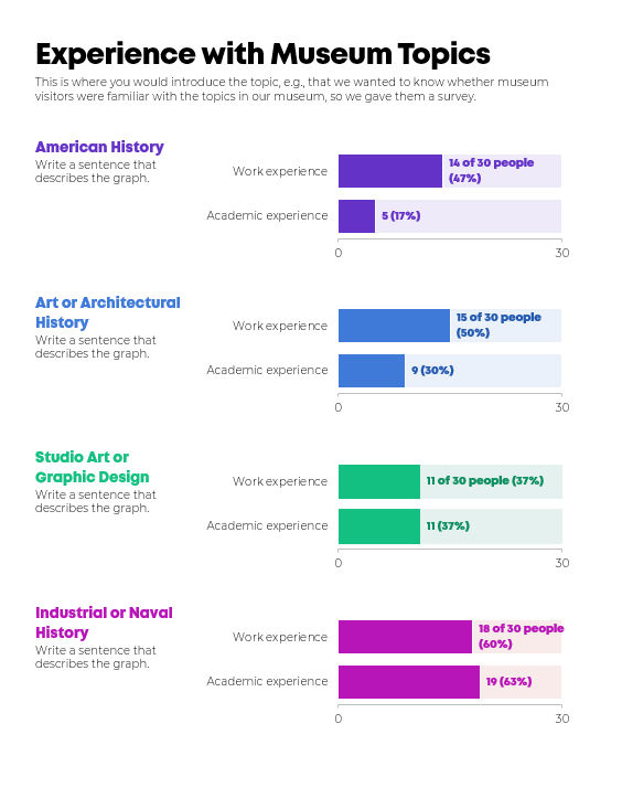One page visualization that has been rearranged by topic instead of by survey question.