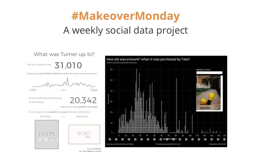 Second, commit to at least one #MakeoverMonday per month. Challenge yourself, along with many other Tableau users, to recreate a visualization. In one revision of a viz, I learned THREE new things.