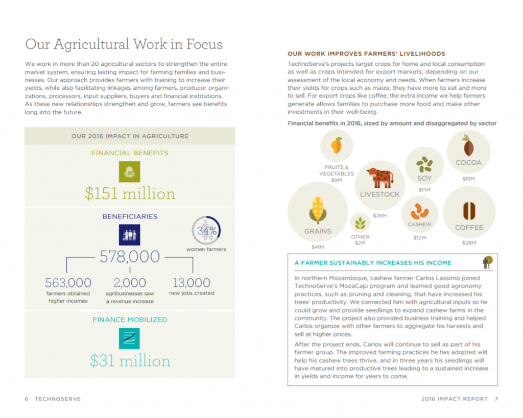 Here's a diagram about TechnoServe's agricultural work.