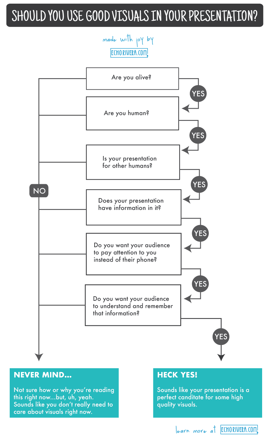 Echo Rivera's flowchart showing that YES, you need visuals in your presentations.