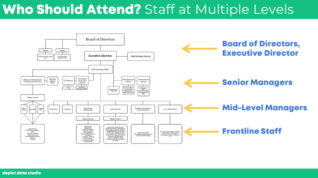 "The third bullet point was ""Who should attend? Staff at every level."" I selected a screenshot of an organizational chart, and added super-fancy text boxes and arrows to drive home the point that multiple voices and perspectives should be included."