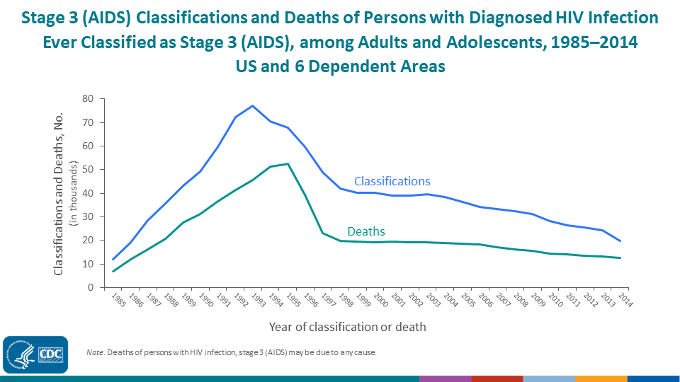 Here's an epidemiologist's before slide. It has a lot of positives but we need to make it easier to read.