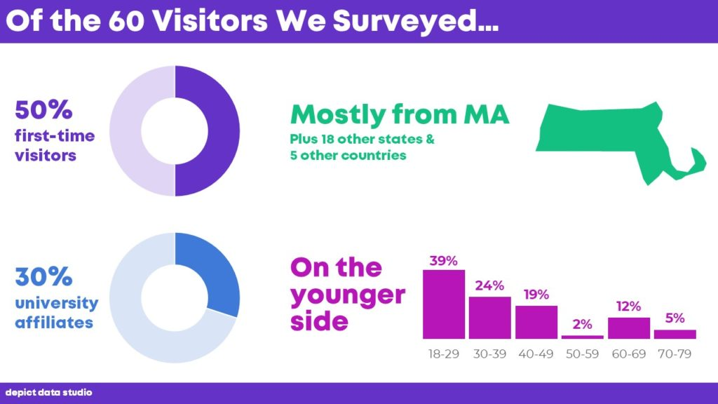 A slide from a presentation that displays key demographic data on survey respondents with two donut charts, a map icon, and a histogram.