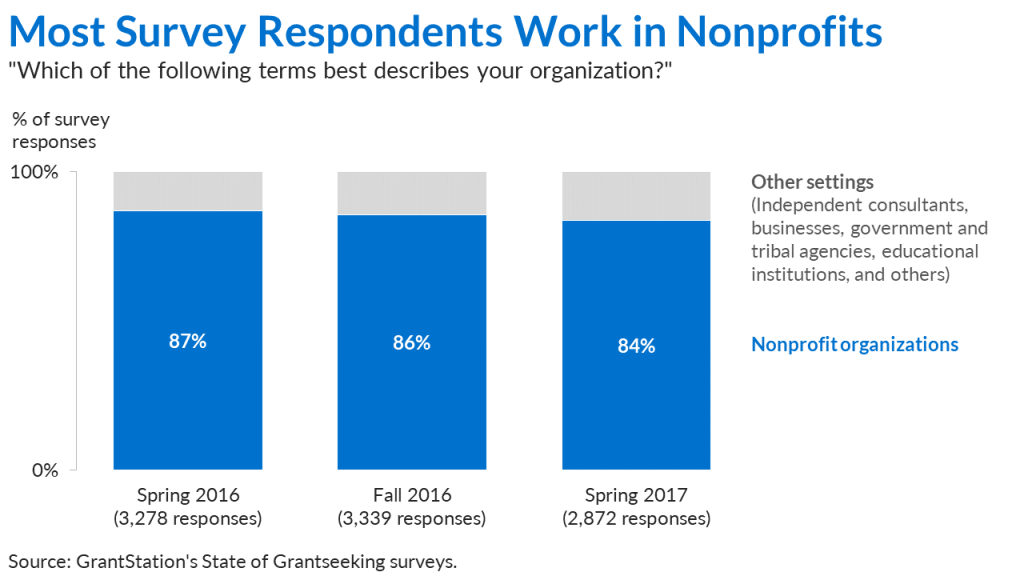 A stacked column chart displaying the percentage of people from different survey iterations that worked in nonprofit organizations.
