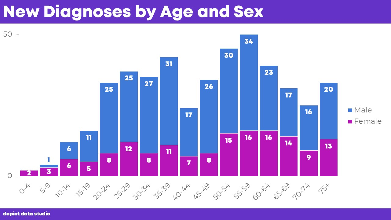 How To Visualize Age Sex Patterns With Population Pyramids Depict