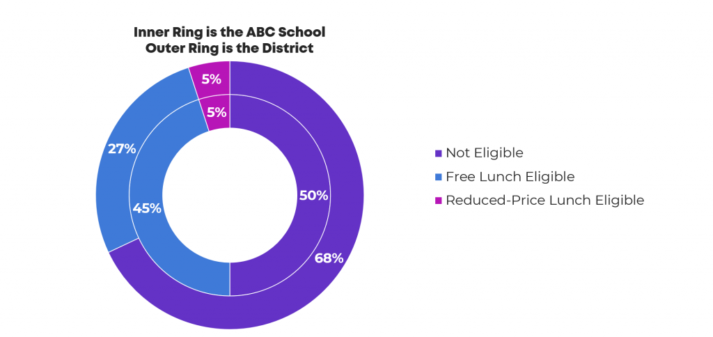 Here's the before version. They wanted to compare one of the schools to the district as a whole.
