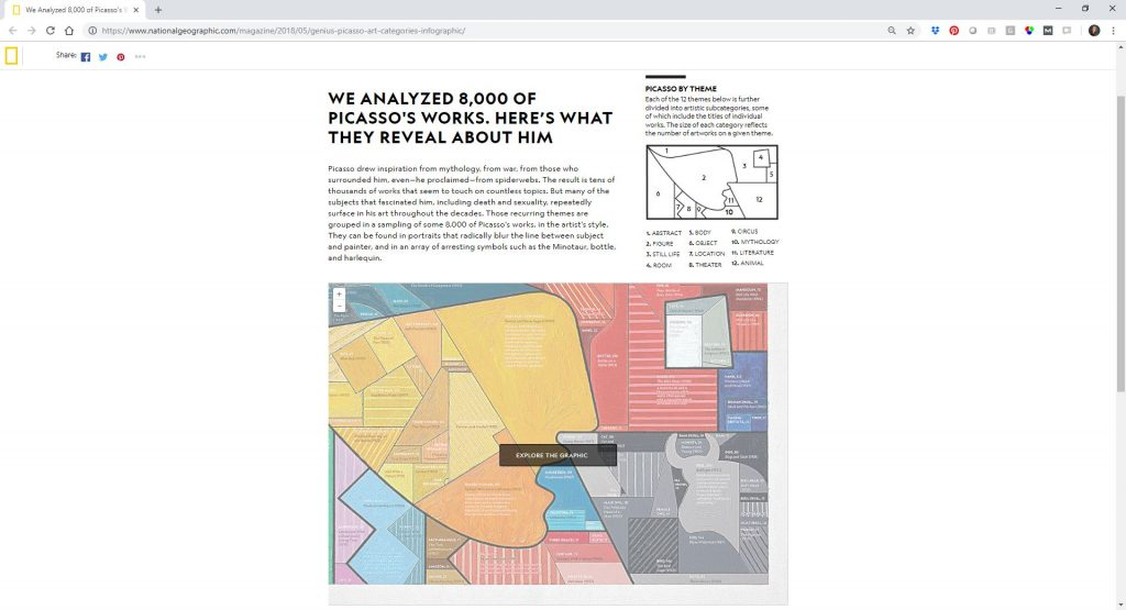 Lance Salyers of 5x5 Advisory mentioned Frames of Mind by Alberto Lucas López of National Geographic which is a treemap that depicts 8,000 of Picasso's works within 12 major themes. The visualization was even painted on a 36 x 60 inch canvas!