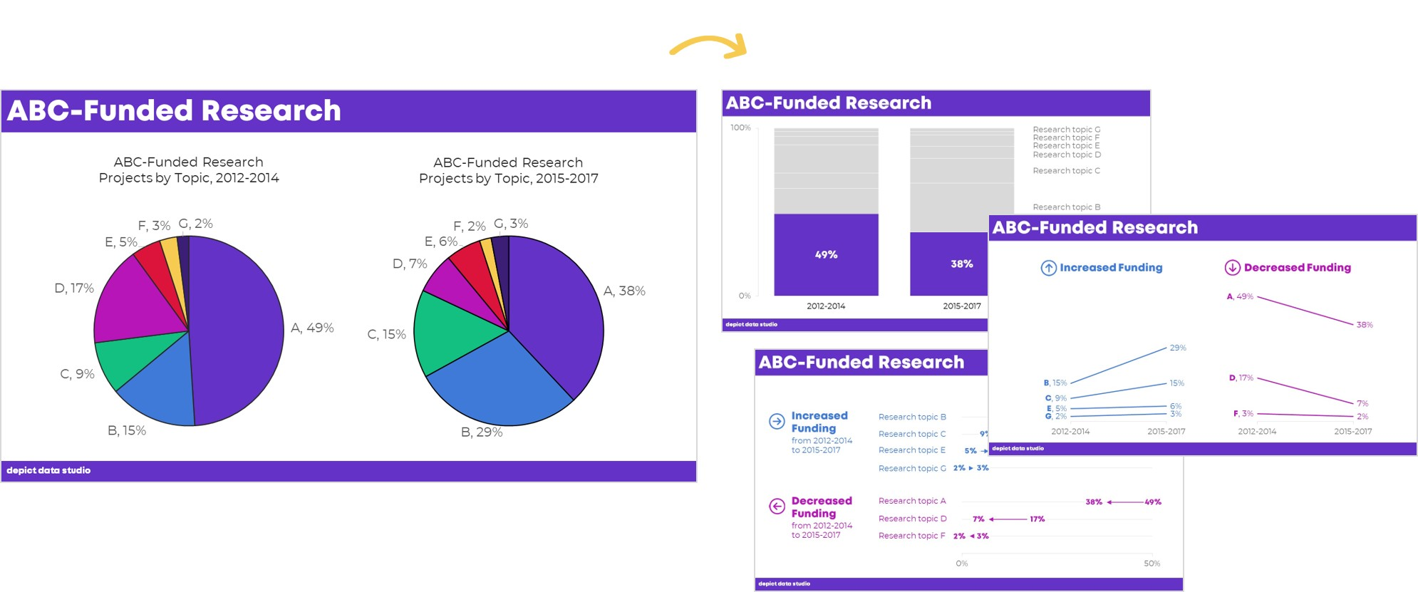 There are several ways to transform a pie chart. For example, you can use a stacked bar/column chart, a slope chart, or a dot plot.