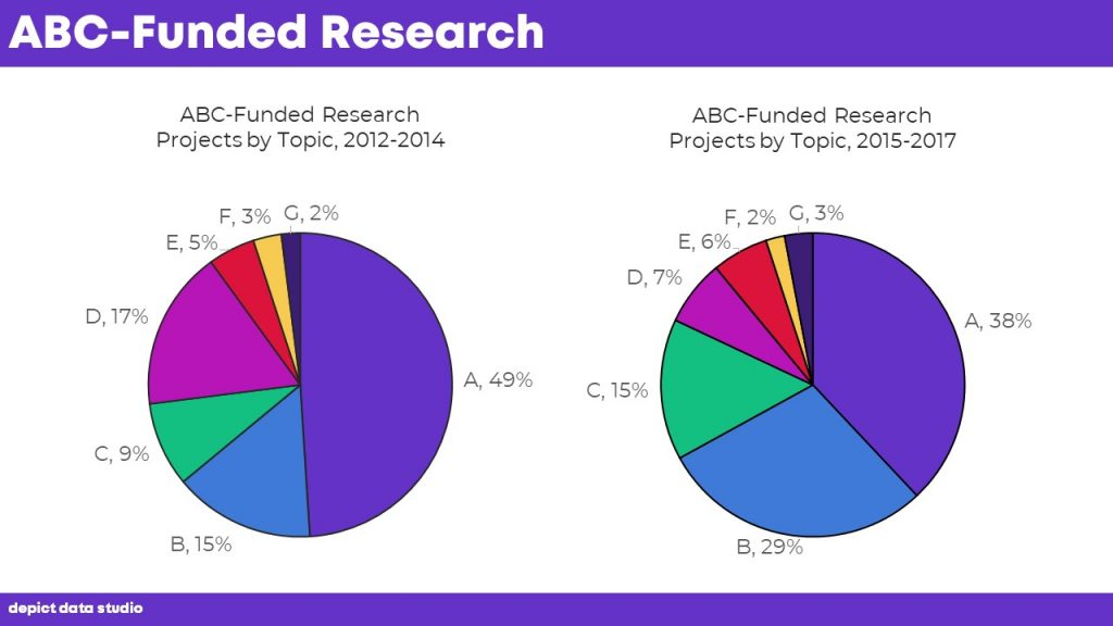"I recently worked with a grantmaking organization. They awarded grants to support various research projects. For anonymity, I've changed the names of the research projects to A, B, C, etc. The grantmaking organization simply wanted to look for patterns in their funding over time. Their ""before"" version looked like this:"