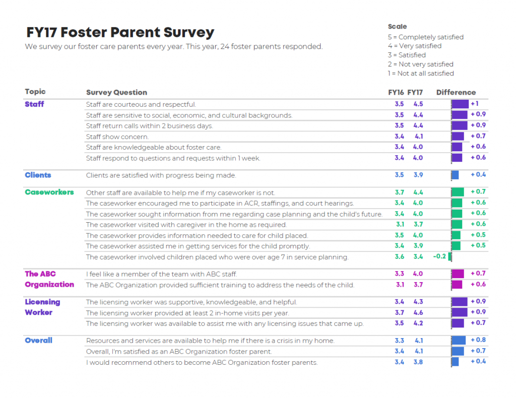 This is a one-page dashboard that shows the results from an annual survey of foster parents.