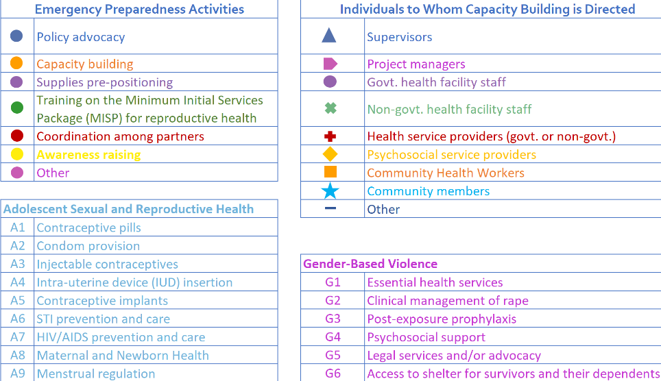 Here is the legend close up. Color codes highlight 'Emergency Preparedness Activities', symbols represent 'Individuals to Whom Capacity Building is Directed', and then a coordination of letters and numbers (ex: A1) represent specific subjects that are covered.
