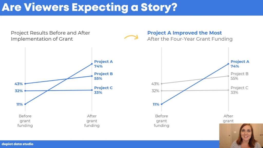 Image of a 'before and after' line graph with the title 'Are Viewers Expecting a Story?'